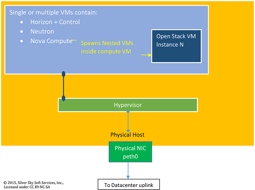 Image of how OpenStack Deployment looks in an all VM Environment